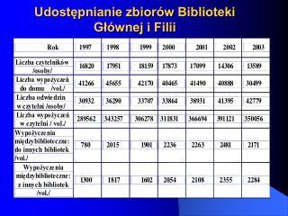 Udostępnianie zbiorów Biblioteki Głównej i Filii