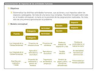 Caracterización de impactos de las actividades humanas