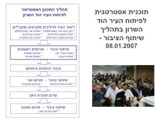 לימוד העיר תהליכים מוקדמים ומקבילים * חזון ראש העיר (שנת 2004)* תוכנית אב  (שנת 2000)