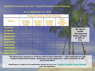 Qualified Financial Services' Tropical Paradise Island Getaway  As of September 30, 2005