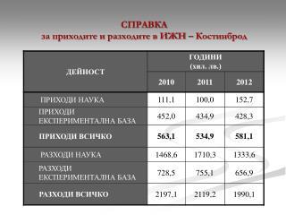 СПРАВКА за приходите и разходите в ИЖН – Костинброд
