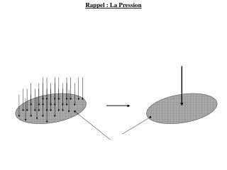 Rappel: La Pression