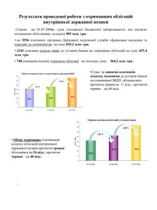 Результати проведеної роботи з отриманням облігацій внутрішньої державної позики