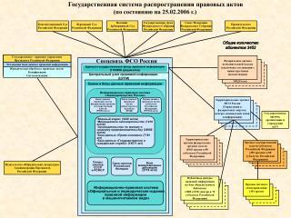 Федеральные органы исполнительной власти (заключены соглашения с министерствами (ведомствами))