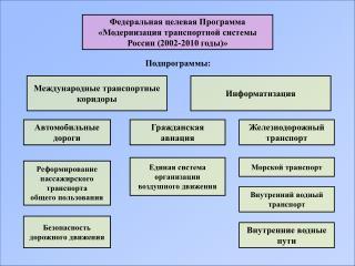 Федеральная целевая Программа «Модернизация транспортной системы России (2002-2010 годы)»