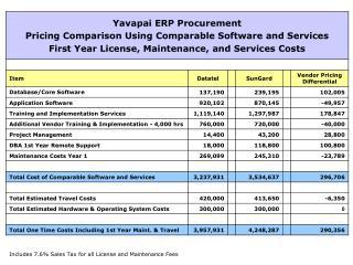 Yavapai ERP Procurement - Board Presentation FINAL