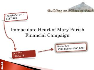 Immaculate Heart of Mary Parish Financial Campaign