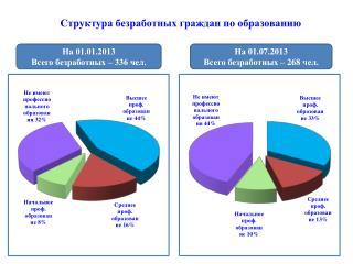 Структура безработных граждан по образованию