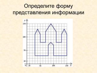 Определите форму представления информации