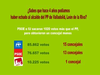 ¿Sabes que hace 4 años podíamos haber echado al alcalde del PP de Valladolid, León de la Riva?