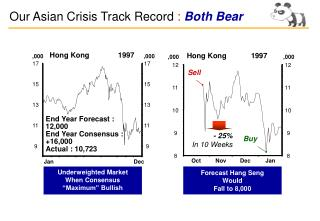 Our Asian Crisis Track Record  : Both Bear