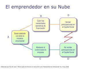 El emprendedor en su Nube