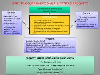 Commissione Intercultura Genitori – Docenti