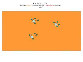 Nukleáris láncreakció Pu-239 +  neutron  kisebb atommagok +  2,95 neutron  + 200 MeV  k=2