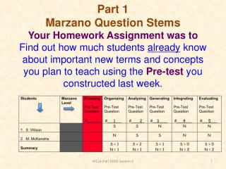 Part 1  Marzano Question Stems Your Homework Assignment was to Find out how much students already know about important n