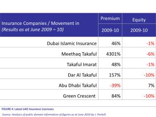 FIGURE 4: Latest UAE Insurance Licensees