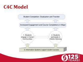 C4C Model