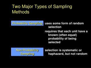 Two Major Types of Sampling Methods