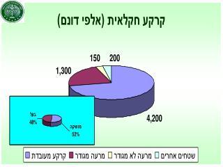 """ערך היצור החקלאי לשנת 2005 (במלש""""ח)  (ערך התפוקה: 19.6 מיליארד ₪)"""