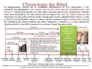 Chronologie der Bibel