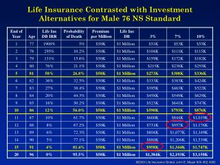 Life Insurance Contrasted with Investment Alternatives for Male 76 NS Standard