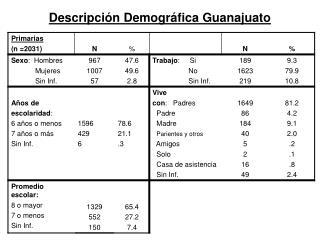 Descripción Demográfica Guanajuato