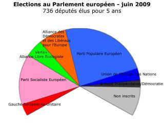 Elections au Parlement européen - juin 2009 736 députés élus pour 5 ans