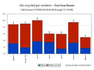 Lbs recycled per resident –  First Year Dorms Fall Semester FY2008-09 (10/6/08 through 11/14/08)