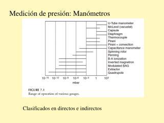 Medición de presión: Manómetros