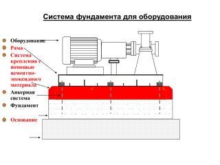 Оборудование Рама Система крепления с помощью цементно-эпоксидного материала Анкерная система