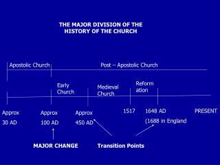THE MAJOR DIVISION OF THE HISTORY OF THE CHURCH