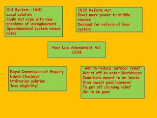 Poor Law Amendment Act 1834