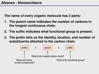 The name of every organic molecule has 3 parts: