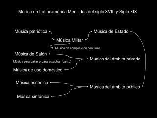 M�sica en Latinoam�rica Mediados del siglo XVIII y Siglo XIX