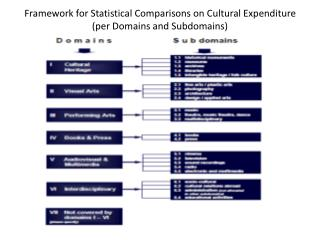 Framework for Statistical Comparisons on Cultural Expenditure  (per Domains and Subdomains)