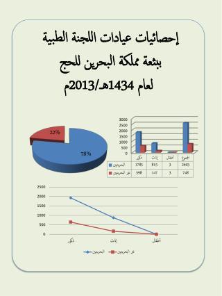 إحصائيات عيادات اللجنة الطبية  ببثعة مملكة البحرين للحج  لعام 1434هـ/2013م