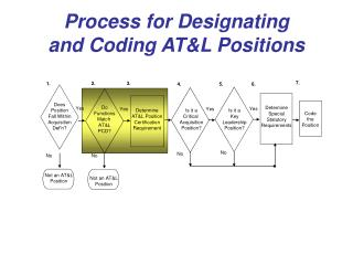 Process for Designating and Coding AT&L Positions