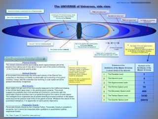 The UNIVERSE of Universes ,  side view