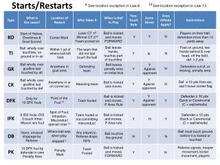 Starts/Restarts
