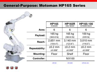 General-Purpose: Motoman HP165 Series