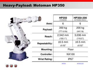 Heavy-Payload: Motoman HP350