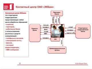 Контактный центр ОАО « ХКБанк »