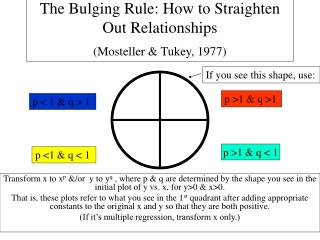 The Bulging Rule: How to Straighten Out Relationships Mosteller  Tukey, 1977