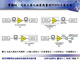 實驗四、光放大器之組裝與量測 WDM 光濾波器