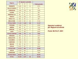 Operatori suddivisi  per Regione ed attività  Fonte: Mi.P.A.F.: 2001