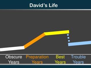 David's Life