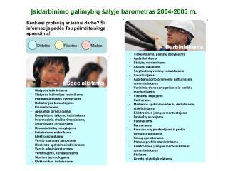 Įsidarbinimo galimybių šalyje barometras 2004-2005 m.