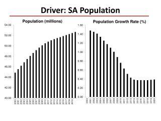 Driver: SA Population