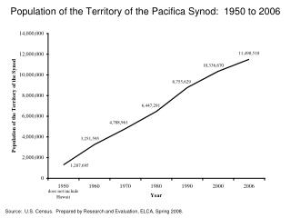 Population of the Territory of the Pacifica Synod:  1950 to 2006