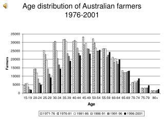 Age distribution of Australian farmers 1976-2001